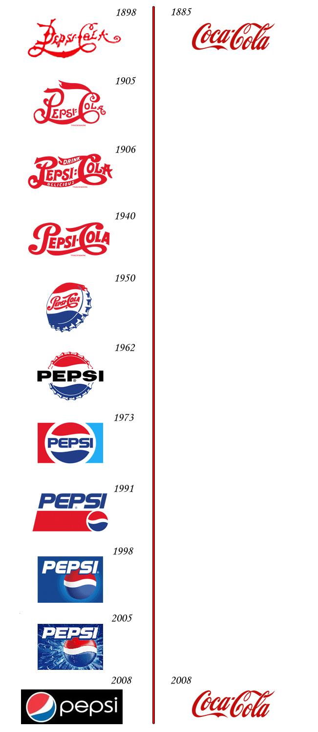 Coke and Pepsi Logos: The Real Thing