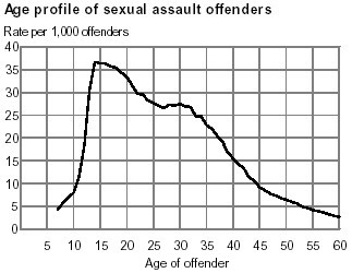 80 repeat rate of sex offenders