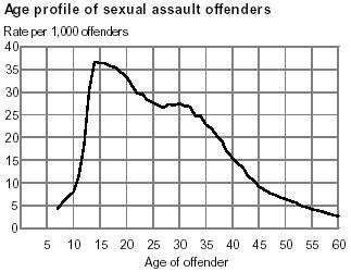 Number of sex offender crimes