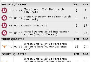 Did Saban Run Up the Score?