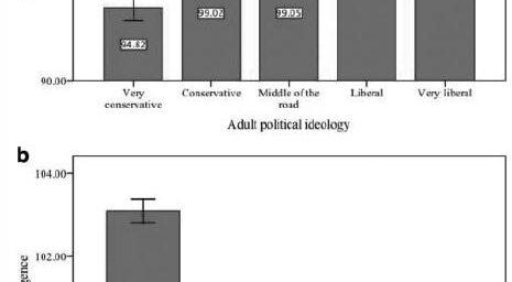 High IQ = Liberal, Atheist, Monogamous