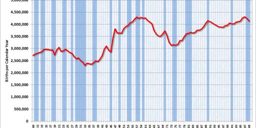 Chart Of The Day: Economics And Fertility