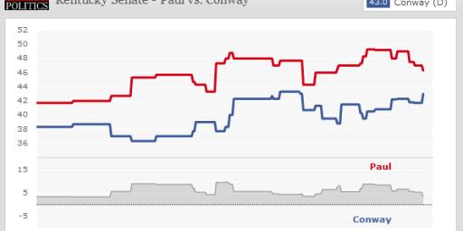 Kentucky Senate: Rand Paul 47% Jack Conway 42%