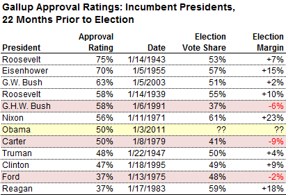 presidents approval rating rose - 411×281