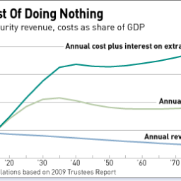 The cost of doing nothing