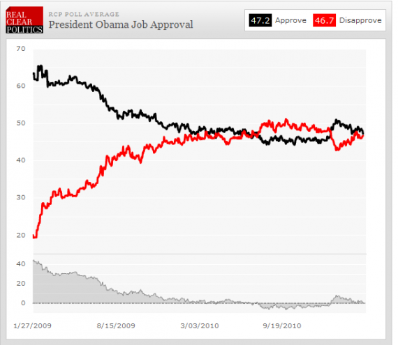 Obama's Approval Numbers Back In The Basement