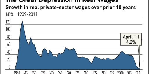Wage Growth Over Past Ten Years Worse Than During Great Depression