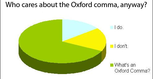 Oxford Drops Oxford Comma