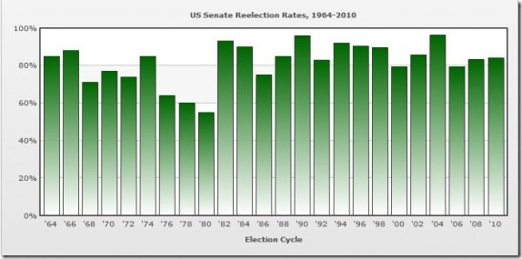 Senate-Reelection-570x281