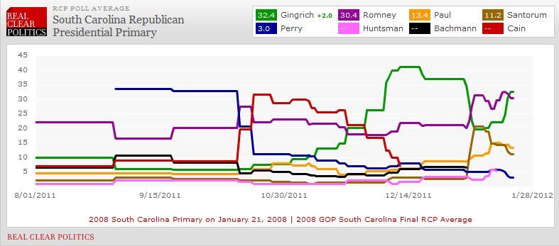south carolinas republican primary - 787×347
