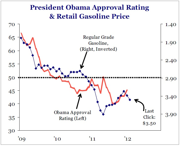 presidents approval rating rose - 727×588