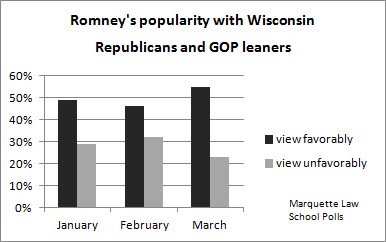 Romney Leading Santorum In Wisconsin