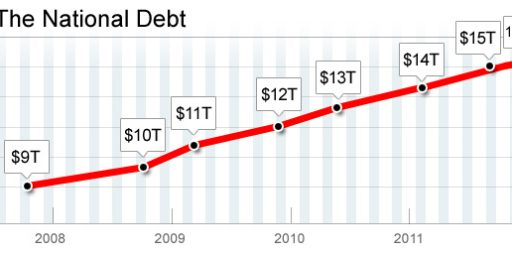 Has National Debt Increased More Under Obama Than Bush?