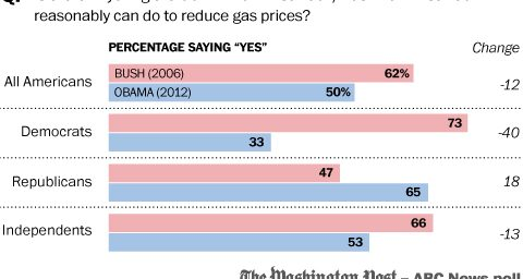 Politics And Gas Prices: In Chart Form!