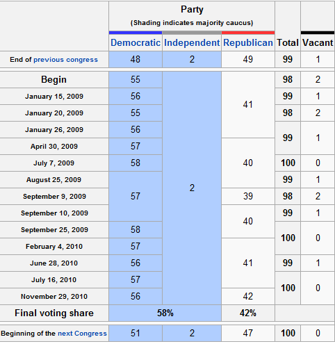 Did The Democrats Ever Really Have 60 Votes In Senate And For