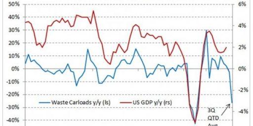 Garbage: The Newest Economic Indicator?