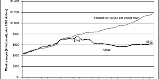 What Happened to the Wage and Productivity Link?