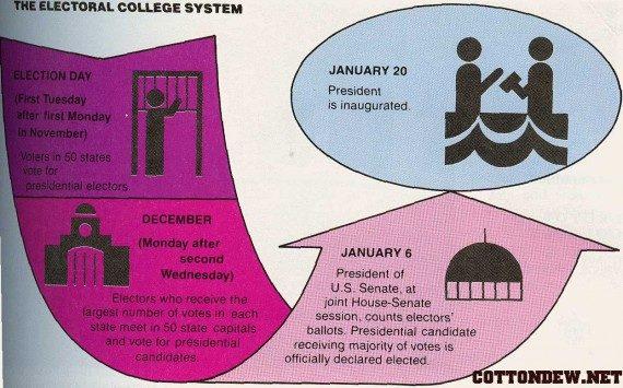 Pennsylvania Considers Electoral College Reform