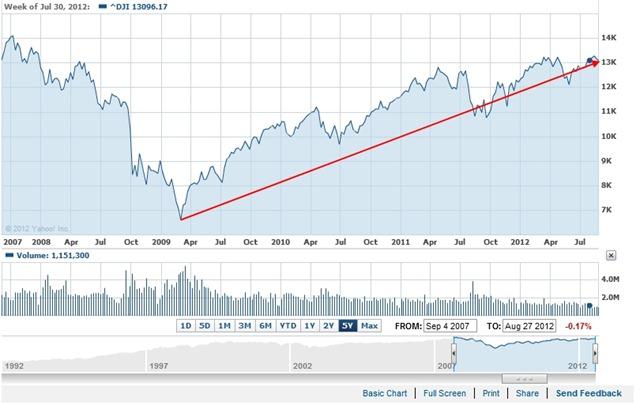 DJIA 2007-mid2012