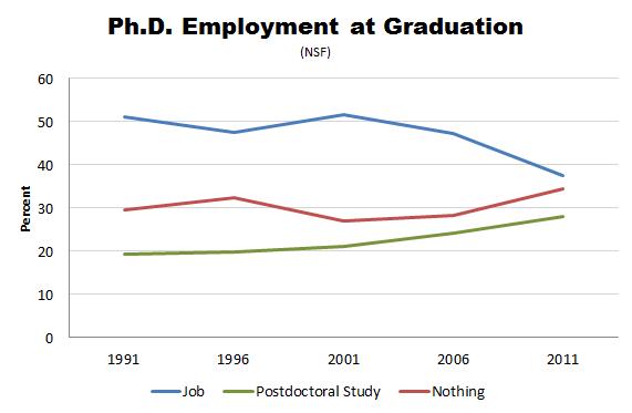 NSF-PhD-Employment