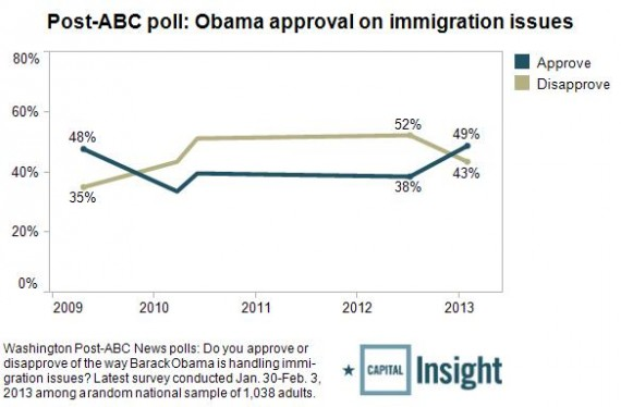 Obama-approval-on-immigration-issues1