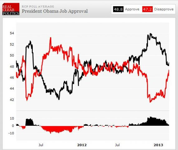 Obama's Second Term Honeymoon Looks To Be Over