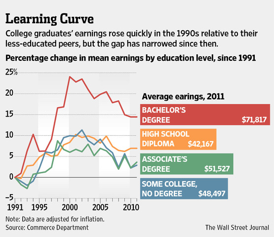 Incomes-by-education-level-wsj