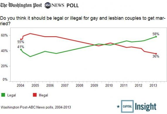 gay-marriage-trend2