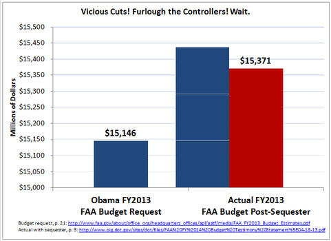 sequester-one-picture-dishonest