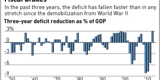 The Incredible Shrinking Federal Budget Deficit?