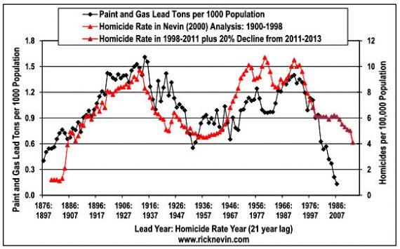 blog_lead_homicide_2013