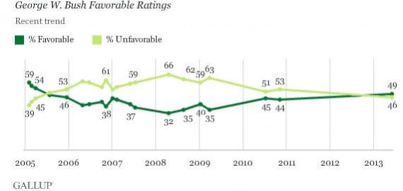 Bush Gallup 1
