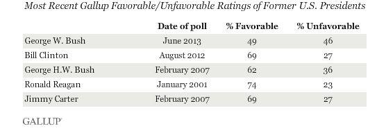 Bush Gallup 2