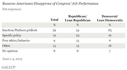 Congress Gallup 1