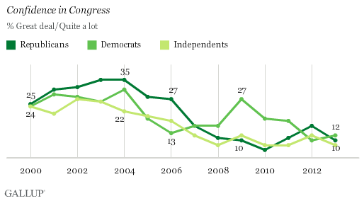 Congress Gallup 2