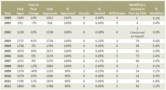 FISA 2000-2012