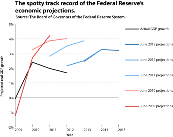 Federal Reserve Board Projections