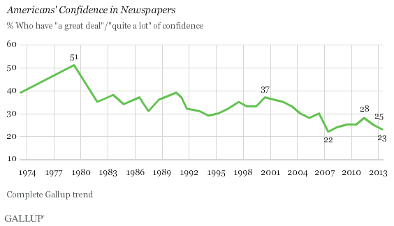 Gallup newspapers