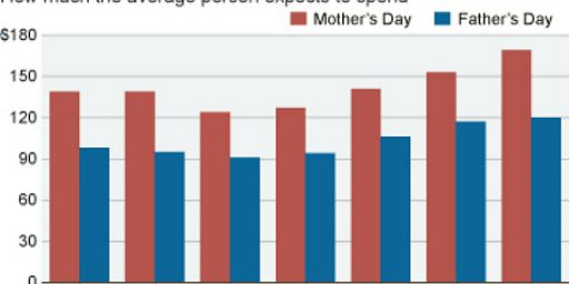 Americans Spend 41% More On Mother's Day Than On Father's Day