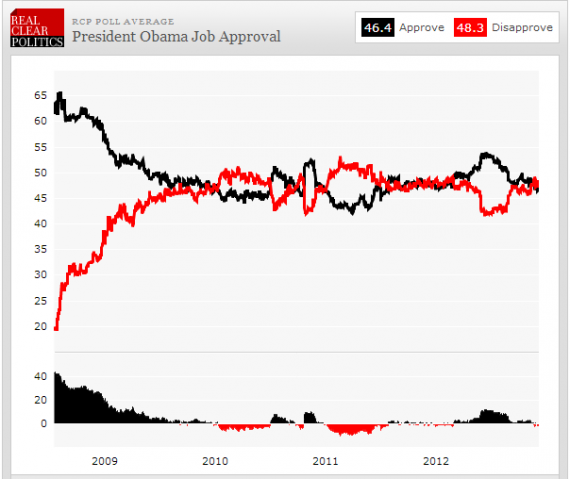 Obama Job Approval 61713