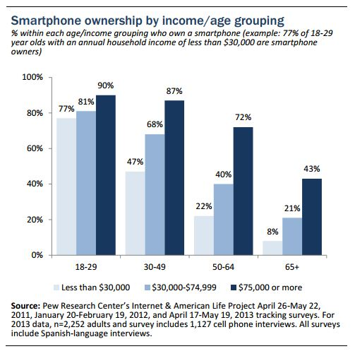 Pew_Smartphone_Adoption_US_Age_Welath