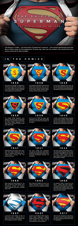 superman-s-shield-evolution-infographic
