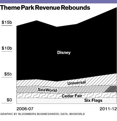 theme-park-revenues
