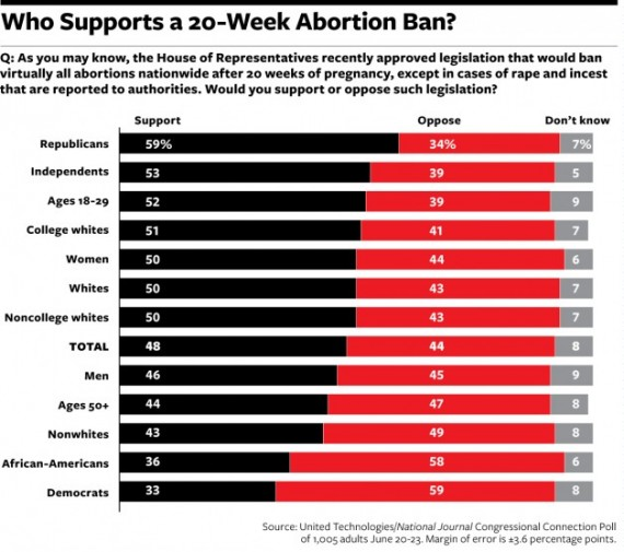 Abortion Poll 20 weeks