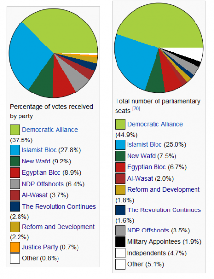 Egypt2011elections
