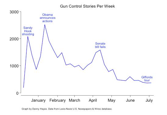 Gun Control Stories