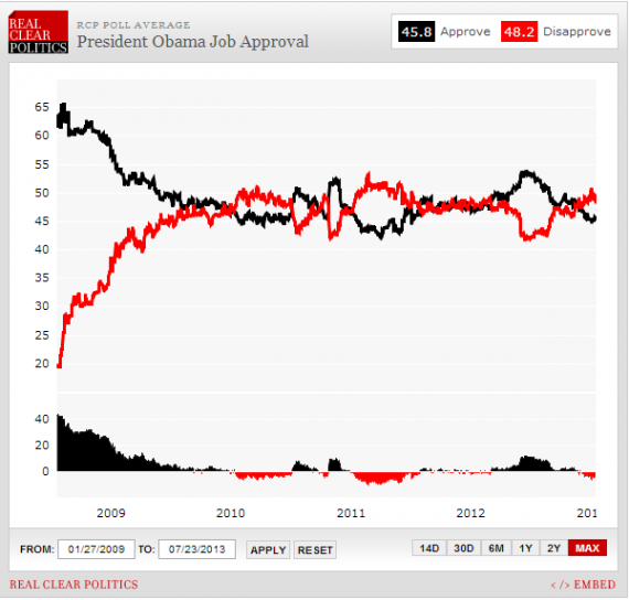 RCP Average July23