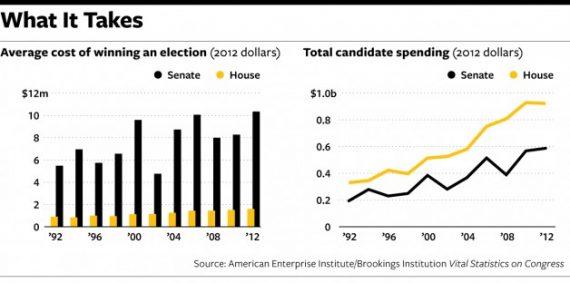 Spending Chart One