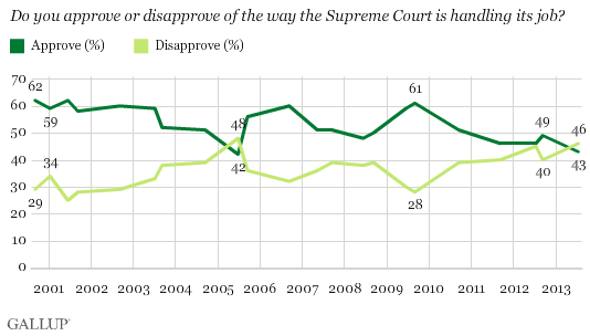 Supreme Court Approval 1