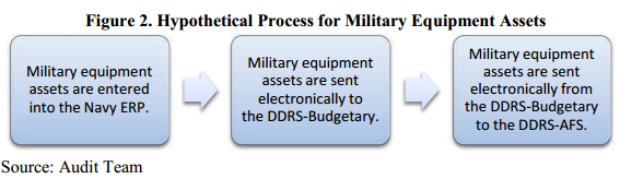 navy-asset-tracking-hypothetical